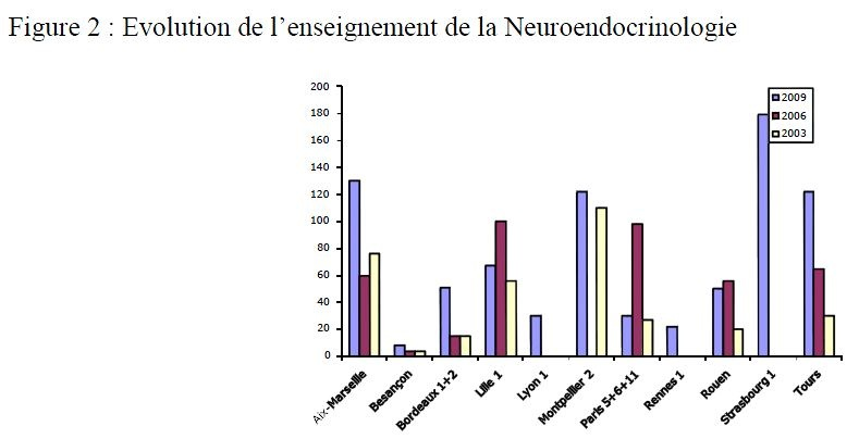enseignement-2009-fig 2(1)